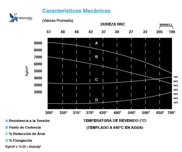 Acero 1018 Propiedades mecanicas_2