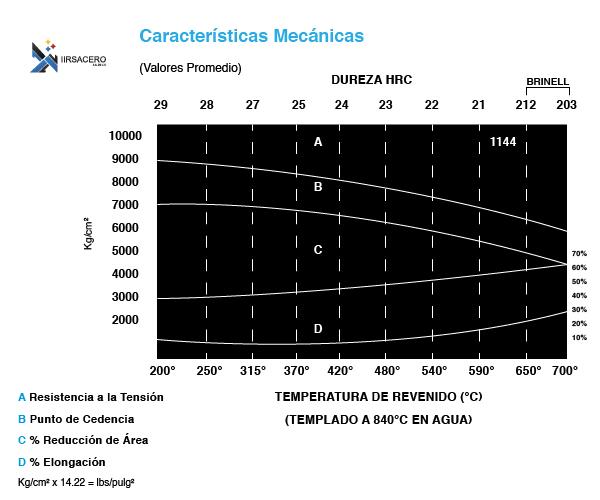 Tabla caracteristicas mecánicas acero 1144_iirsacero_02-02
