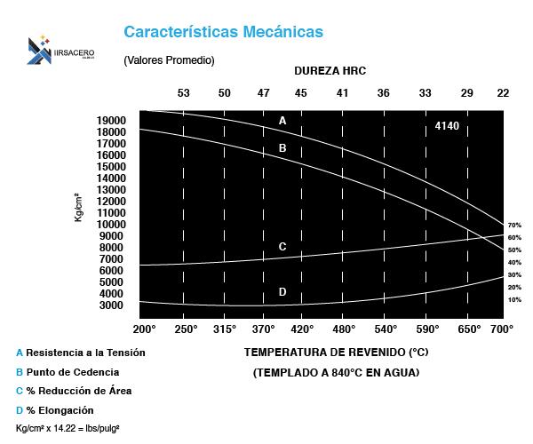 Tabla caracteristicas mecanicas de acero 4140-02