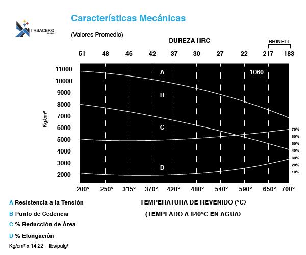 Tabla caracteristicas mecánicas acero 1060_iirsacero