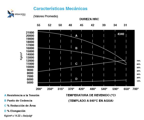 Tabla de caracteristicas mecánicas de acero 4340-02