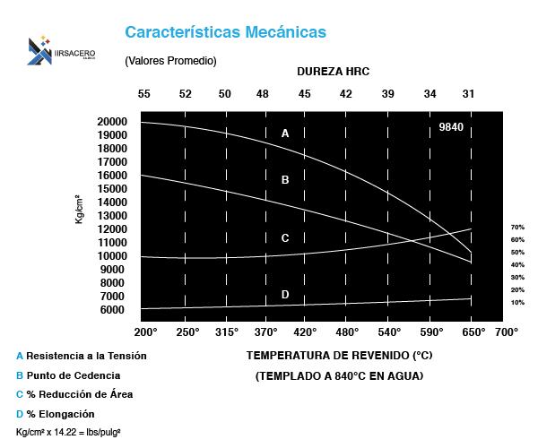 Tabla de caracteristicas mecánicas de acero 9840-02