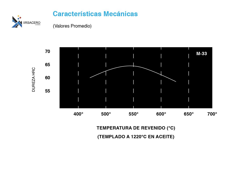 Tabla de caracteristicas mecánicas de acero M-33-01
