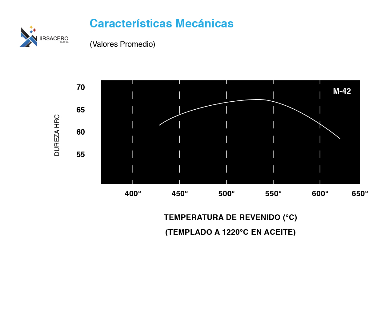 Tabla de caracteristicas mecánicas de acero M-42-01