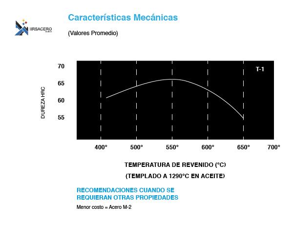 Tabla de caracteristicas mecánicas de acero T-1-01