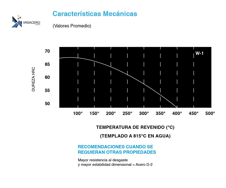Tabla de caracteristicas mecánicas de acero W-1-01