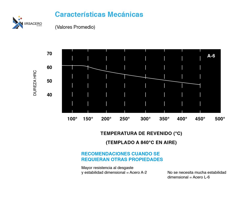 Tabla de caracteristicas mecánicas de acero A-6