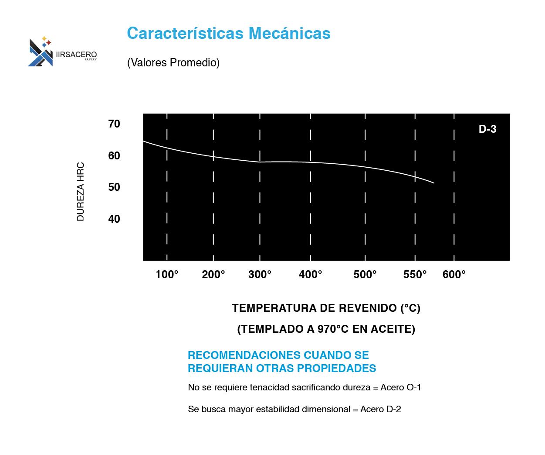 Tabla de caracteristicas mecánicas de acero D-3
