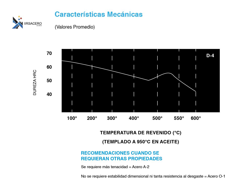 Tabla de caracteristicas mecánicas de acero D-4