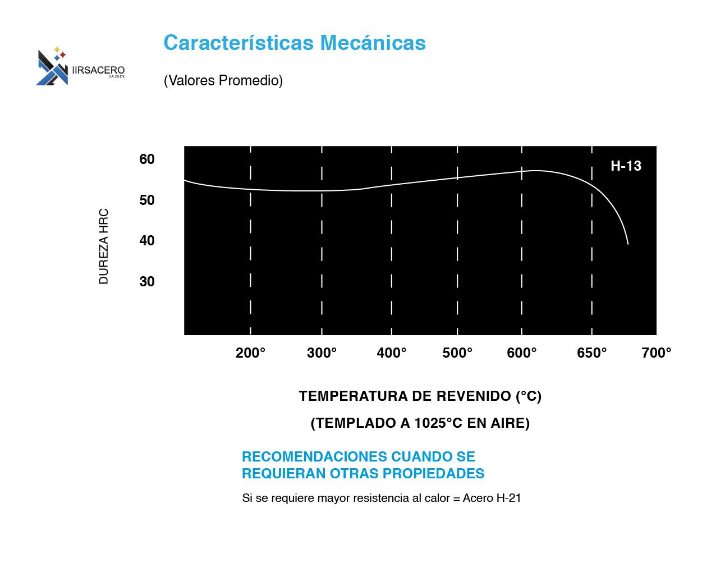 Tabla de caracteristicas mecánicas de acero H-13