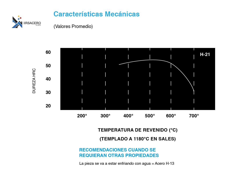 Tabla de caracteristicas mecánicas de acero H-21