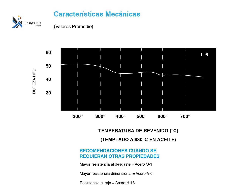 Tabla de caracteristicas mecánicas de acero L-6
